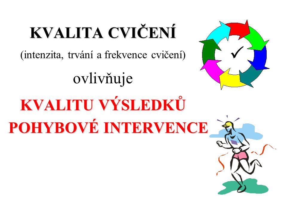 KVALITA CVIČENÍ (intenzita, trvání a frekvence cvičení) ovlivňuje KVALITU VÝSLEDKŮ POHYBOVÉ INTERVENCE 1234 