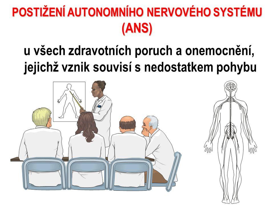 POSTIŽENÍ AUTONOMNÍHO NERVOVÉHO SYSTÉMU (ANS) u všech zdravotních poruch a onemocnění, jejichž vznik souvisí s nedostatkem pohybu