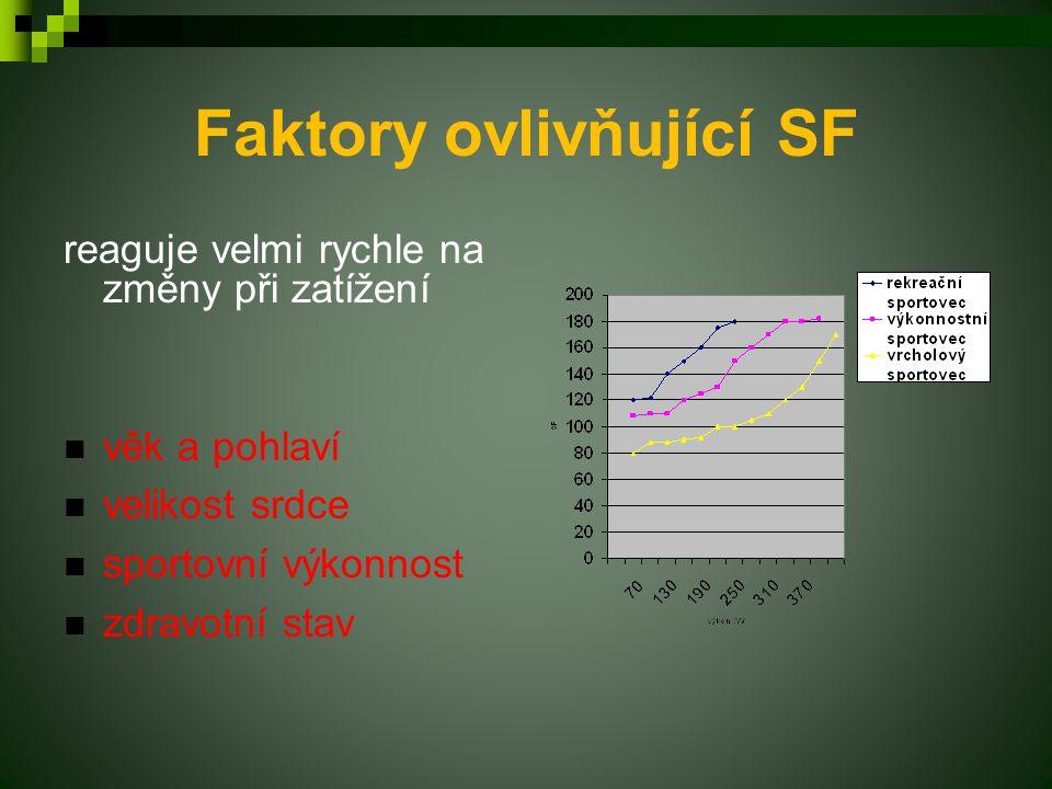 Faktory ovlivňující SF reaguje velmi rychle na změny při zatížení věk a pohlaví velikost srdce sportovní výkonnost zdravotní stav