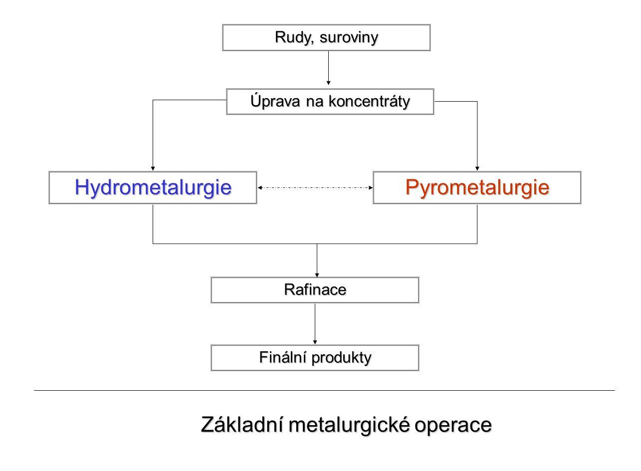 Rudy, suroviny Úprava na koncentráty HydrometalurgiePyrometalurgie Rafinace Finální produkty Základní metalurgické operace