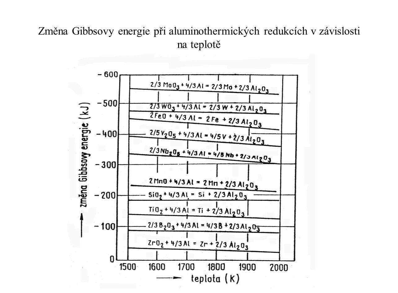 Změna Gibbsovy energie při aluminothermických redukcích v závislosti na teplotě