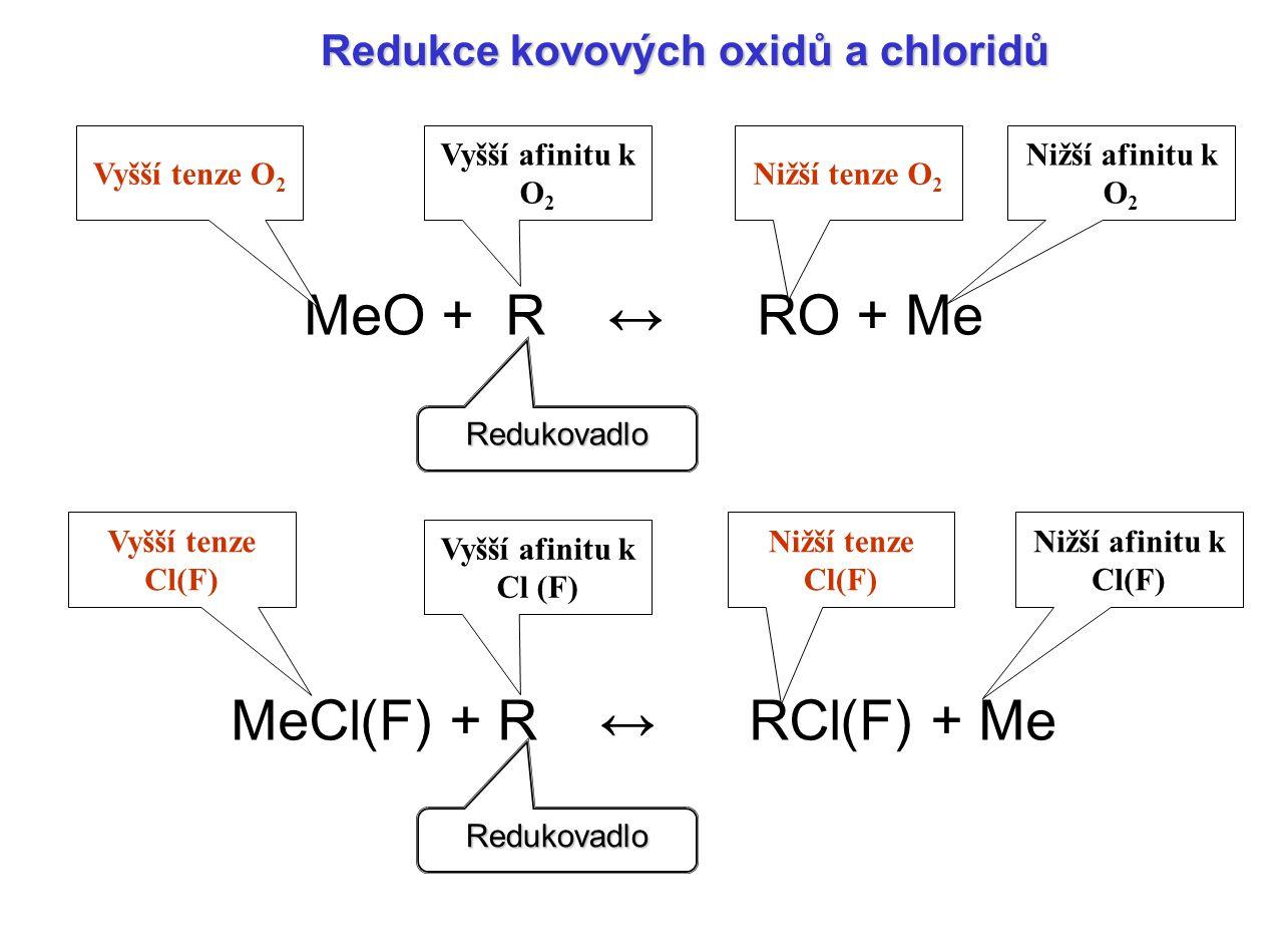 MeO + R ↔ RO + Me MeCl(F) + R ↔ RCl(F) + Me Redukce kovových oxidů a chloridů Vyšší tenze O 2 Vyšší afinitu k O 2 Nižší tenze O 2 Nižší afinitu k O 2 Vyšší tenze Cl(F) Vyšší afinitu k Cl (F) Nižší tenze Cl(F) Nižší afinitu k Cl(F) Redukovadlo Redukovadlo