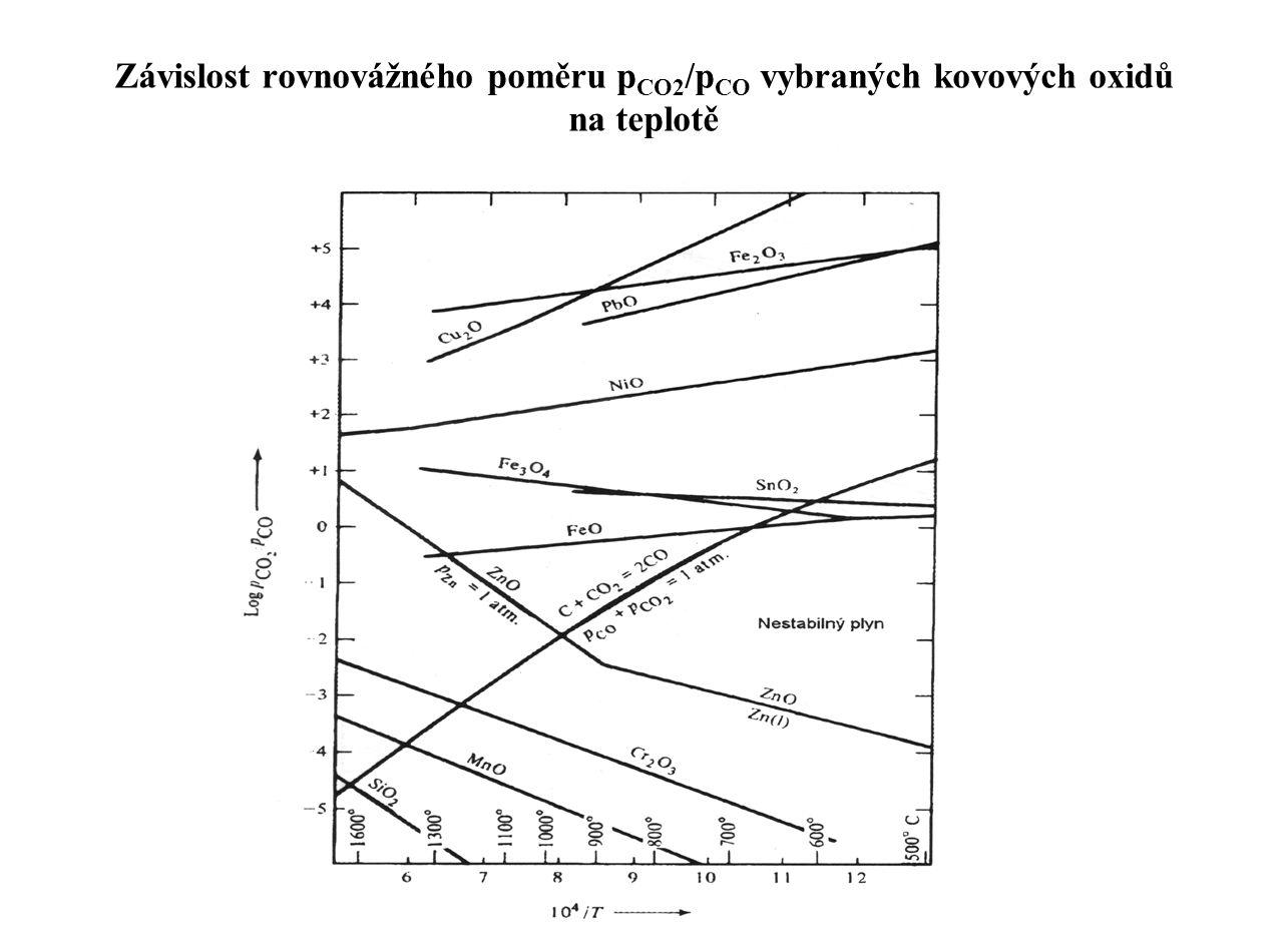 Závislost rovnovážného poměru p CO2 /p CO vybraných kovových oxidů na teplotě