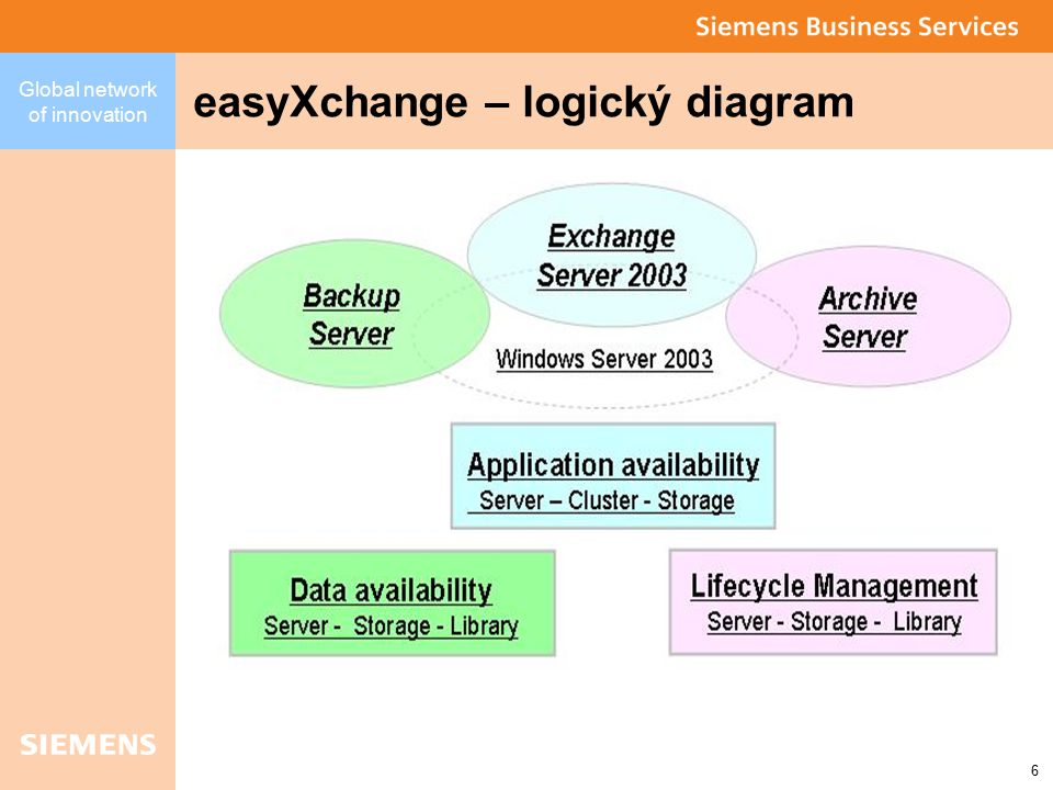 Global network of innovation 7 easyXchange – technický diagram