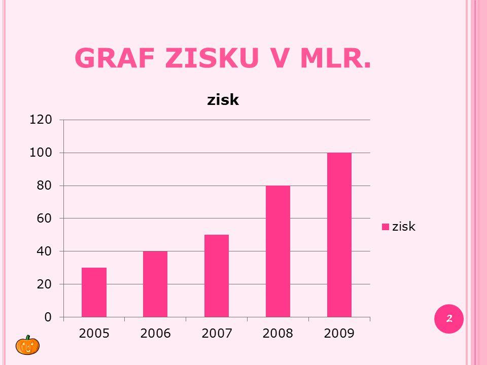 GRAF ZISKU V MLR. 2