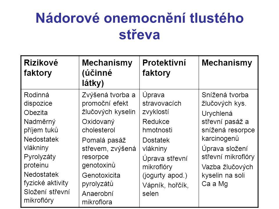 Nádorové onemocnění tlustého střeva Rizikové faktory Mechanismy (účinné látky) Protektivní faktory Mechanismy Rodinná dispozice Obezita Nadměrný příjem tuků Nedostatek vlákniny Pyrolyzáty proteinu Nedostatek fyzické aktivity Složení střevní mikroflóry Zvýšená tvorba a promoční efekt žlučových kyselin Oxidovaný cholesterol Pomalá pasáž střevem, zvýšená resorpce genotoxinů Genotoxicita pyrolyzátů Anaerobní mikroflora Úprava stravovacích zvyklostí Redukce hmotnosti Dostatek vlákniny Úprava střevní mikroflóry (jogurty apod.) Vápník, hořčík, selen Snížená tvorba žlučových kys.