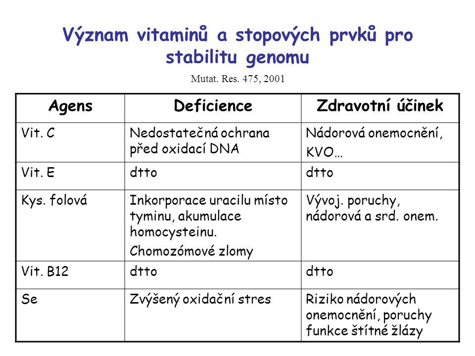 Význam vitaminů a stopových prvků pro stabilitu genomu AgensDeficienceZdravotní účinek Vit. CNedostatečná ochrana před oxidací DNA Nádorová onemocnění