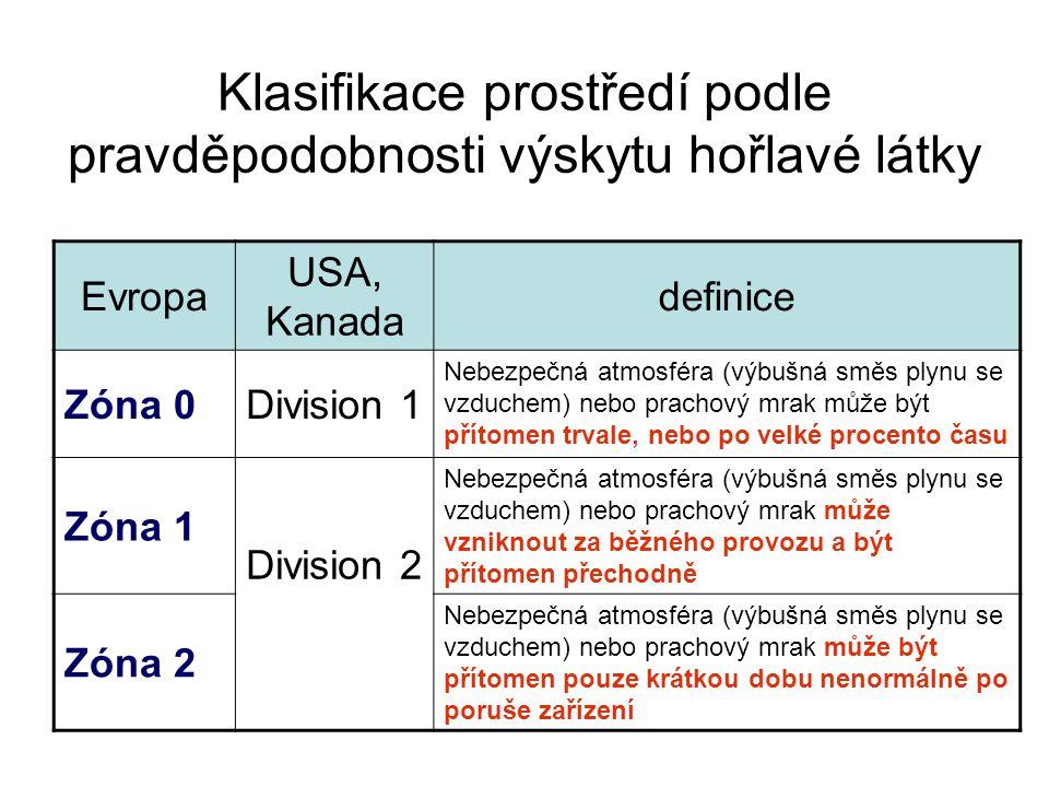 Klasifikace prostředí podle pravděpodobnosti výskytu hořlavé látky Evropa USA, Kanada definice Zóna 0Division 1 Nebezpečná atmosféra (výbušná směs ply