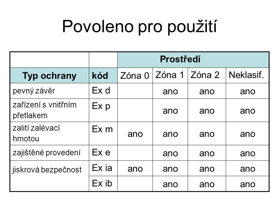 Povoleno pro použití Typ ochranykódZóna 0 Zóna 1Zóna 2Neklasif. pevný závěr Ex d ano zařízení s vnitřním přetlakem Ex p ano zalití zalévací hmotou Ex