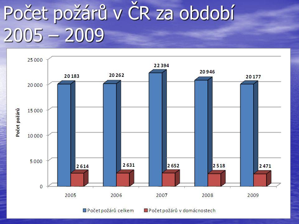 Počet usmrcených osob v ČR při požáru za období 2005 – 2009