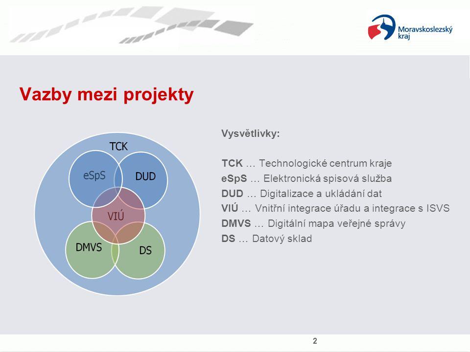 Vazby mezi projekty 2 Vysvětlivky: TCK … Technologické centrum kraje eSpS … Elektronická spisová služba DUD … Digitalizace a ukládání dat VIÚ … Vnitřní integrace úřadu a integrace s ISVS DMVS … Digitální mapa veřejné správy DS … Datový sklad