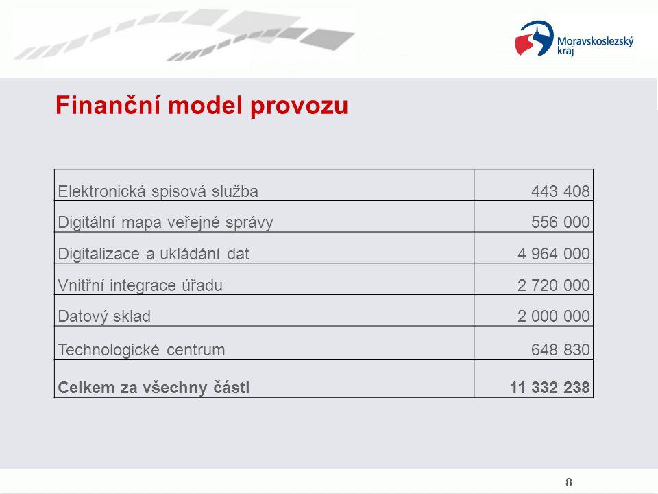 Finanční model provozu Elektronická spisová služba443 408 Digitální mapa veřejné správy556 000 Digitalizace a ukládání dat4 964 000 Vnitřní integrace