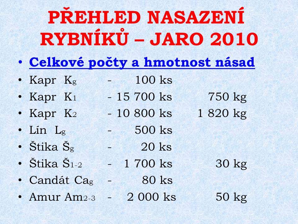 PŘEHLED NASAZENÍ RYBNÍKŮ – JARO 2010 Celkové počty a hmotnost násad Kapr K g - 100 ks Kapr K 1 - 15 700 ks 750 kg Kapr K 2 - 10 800 ks 1 820 kg Lín L g - 500 ks Štika Š g - 20 ks Štika Š 1-2 - 1 700 ks 30 kg Candát Ca g - 80 ks Amur Am 2-3 - 2 000 ks 50 kg