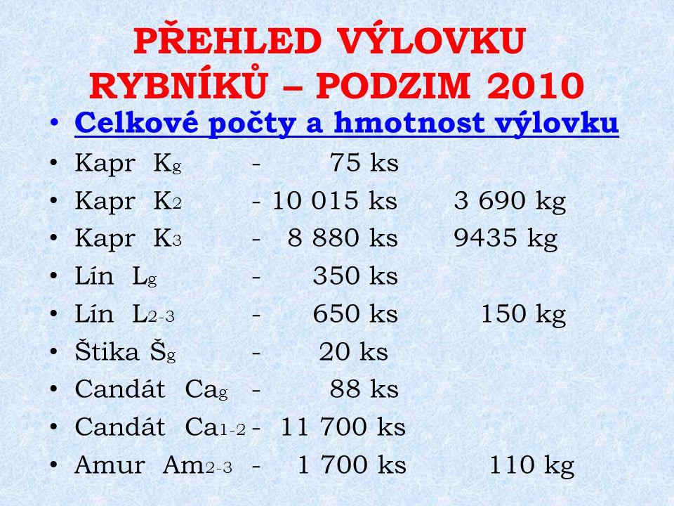 PŘEHLED VÝLOVKU RYBNÍKŮ – PODZIM 2010 Celkové počty a hmotnost výlovku Kapr K g - 75 ks Kapr K 2 - 10 015 ks 3 690 kg Kapr K 3 - 8 880 ks 9435 kg Lín L g - 350 ks Lín L 2-3 - 650 ks 150 kg Štika Š g -20 ks Candát Ca g - 88 ks Candát Ca 1-2 - 11 700 ks Amur Am 2-3 - 1 700 ks 110 kg