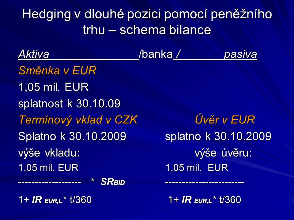 Hedging v dlouhé pozici pomocí peněžního trhu – schema bilance Aktiva /banka /pasiva Směnka v EUR 1,05 mil. EUR splatnost k 30.10.09 Termínový vklad v