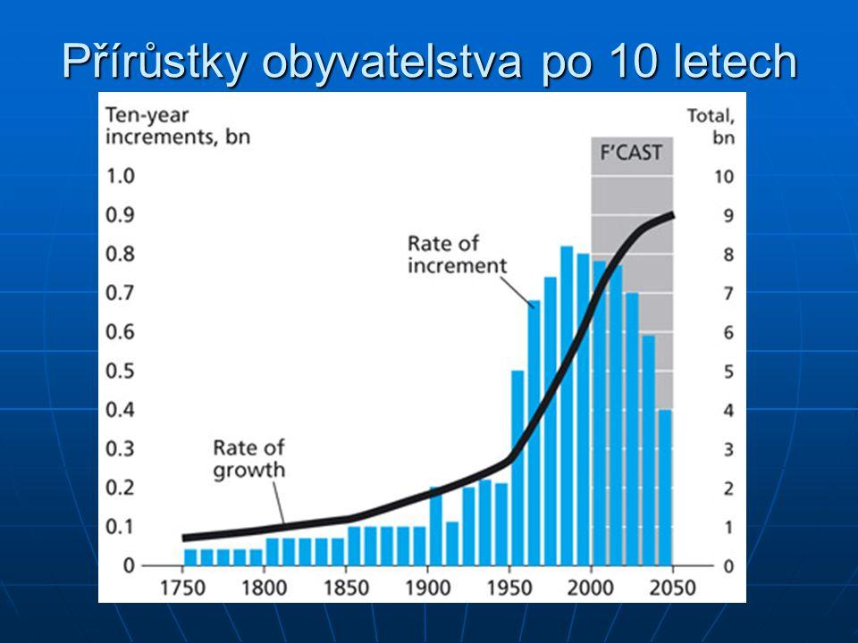 Přírůstky obyvatelstva po 10 letech