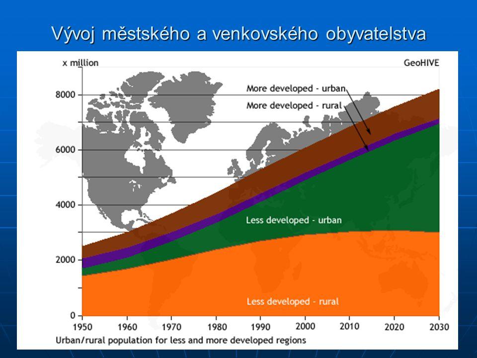 Vývoj městského a venkovského obyvatelstva
