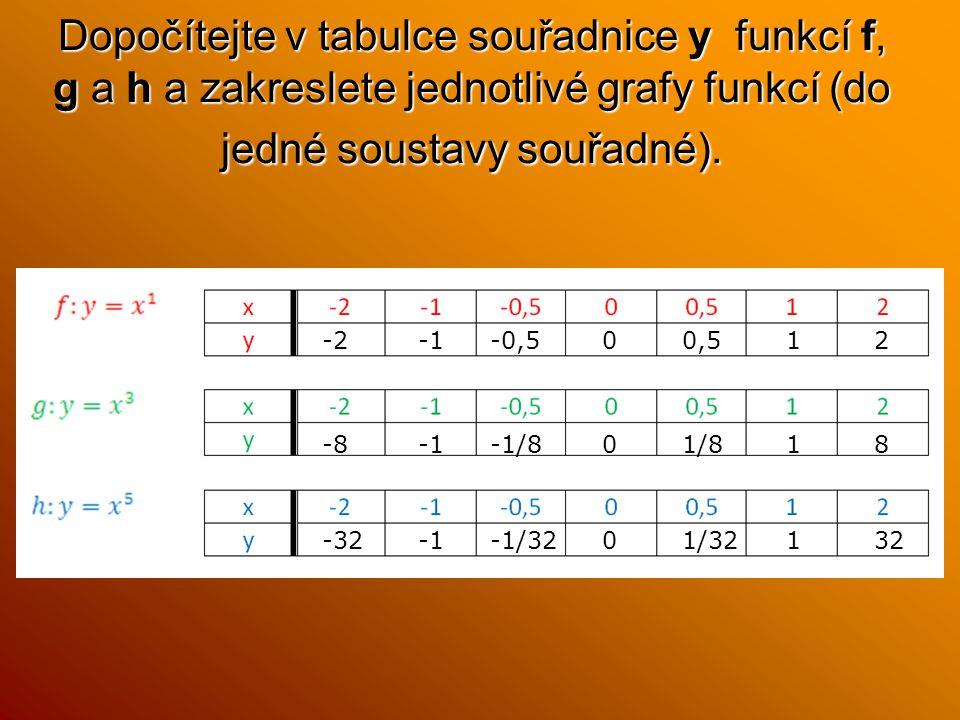 Dopočítejte v tabulce souřadnice y funkcí f, g a h a zakreslete jednotlivé grafy funkcí (do jedné soustavy souřadné). -2-1-0,500,512 -8-1-1/801/818 -3
