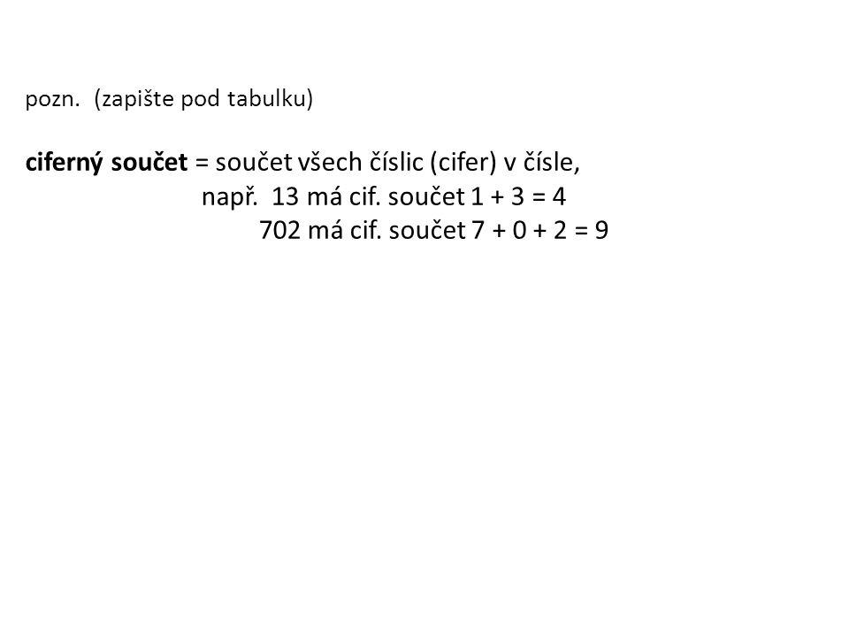 pozn. (zapište pod tabulku) ciferný součet = součet všech číslic (cifer) v čísle, např. 13 má cif. součet 1 + 3 = 4 702 má cif. součet 7 + 0 + 2 = 9