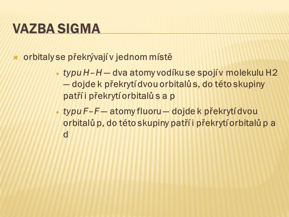 VAZBA SIGMA  orbitaly se překrývají v jednom místě  typu H–H — dva atomy vodíku se spojí v molekulu H2 — dojde k překrytí dvou orbitalů s, do této skupiny patří i překrytí orbitalů s a p  typu F–F — atomy fluoru — dojde k překrytí dvou orbitalů p, do této skupiny patří i překrytí orbitalů p a d