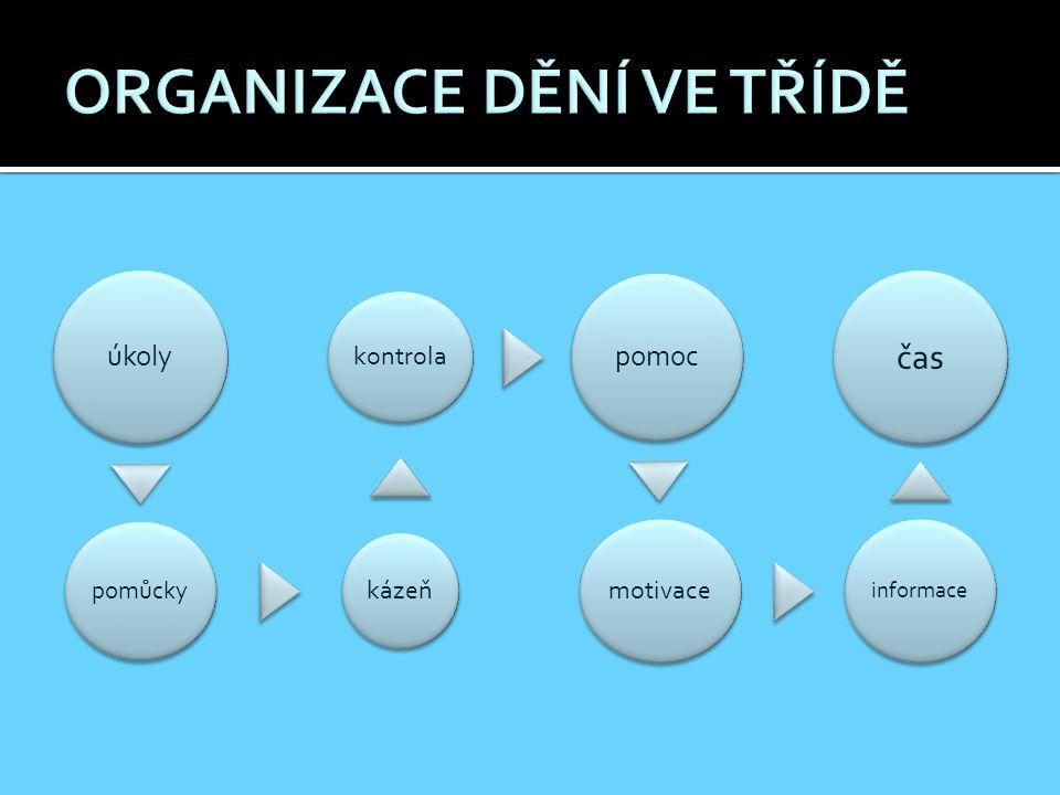 úkoly pomůcky kázeň kontrola pomoc motivace informace čas