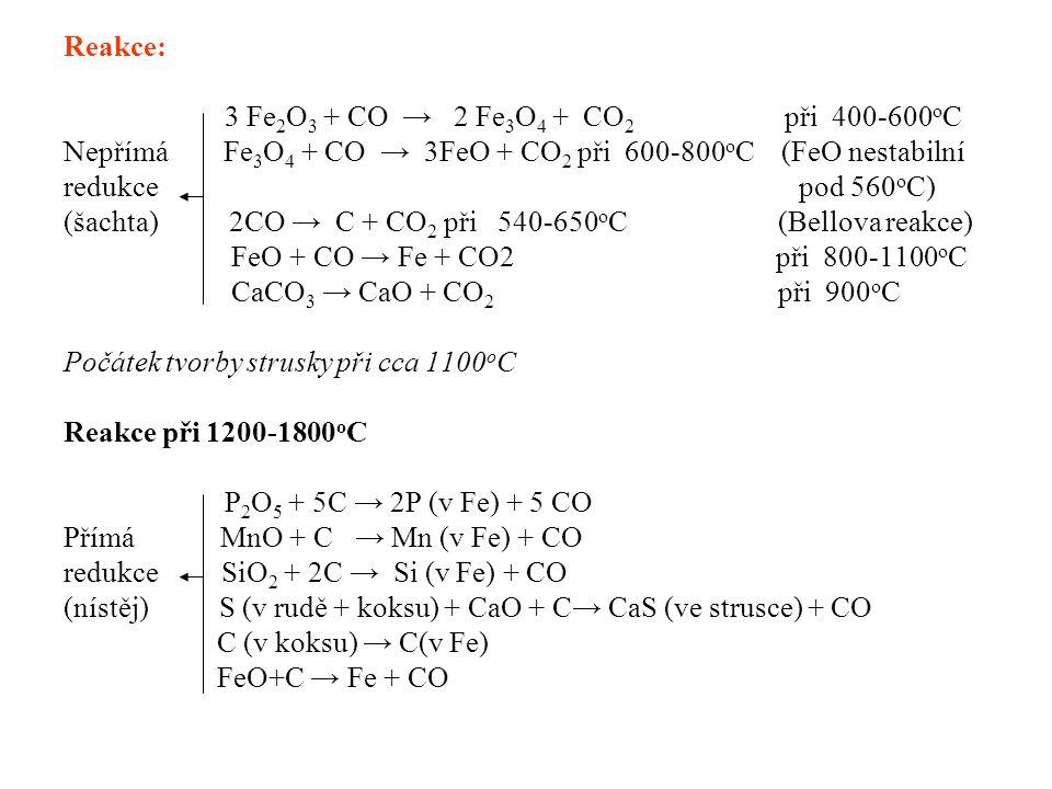 Reakce v okolí výfučen: C(koks) + O 2 → CO 2 vysoká teplota plynu-okolí výfučen 2C(koks) + O 2 → 2 CO nižší teplota plynu CO2 + C(koks) → 2 CO Boudouardova reakce C(koks) + H 2 O(g) → CO + H 2 2CH 4 + O 2 → 2CO + 4 H 2 2Fe + O 2 → 2 FeO Složení surového železa: 90-95% Fe 3,0-4,3% C, 0,5-3,0% Si, 0,5-3,0% Mn, 0,05-2% P do 0,1% S