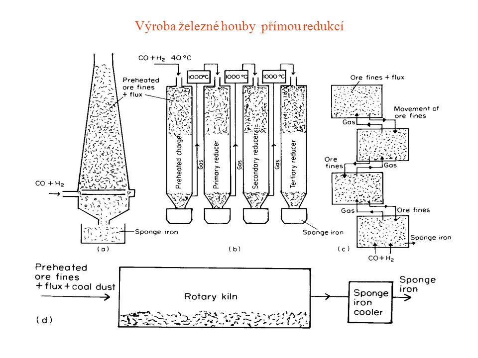 Výroba železné houby přímou redukcí