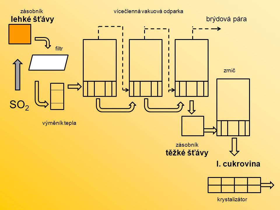 SO 2 zásobník lehké šťávy filtr výměník tepla vícečlenná vakuová odparka brýdová pára zásobník těžké šťávy zrnič krystalizátor I. cukrovina