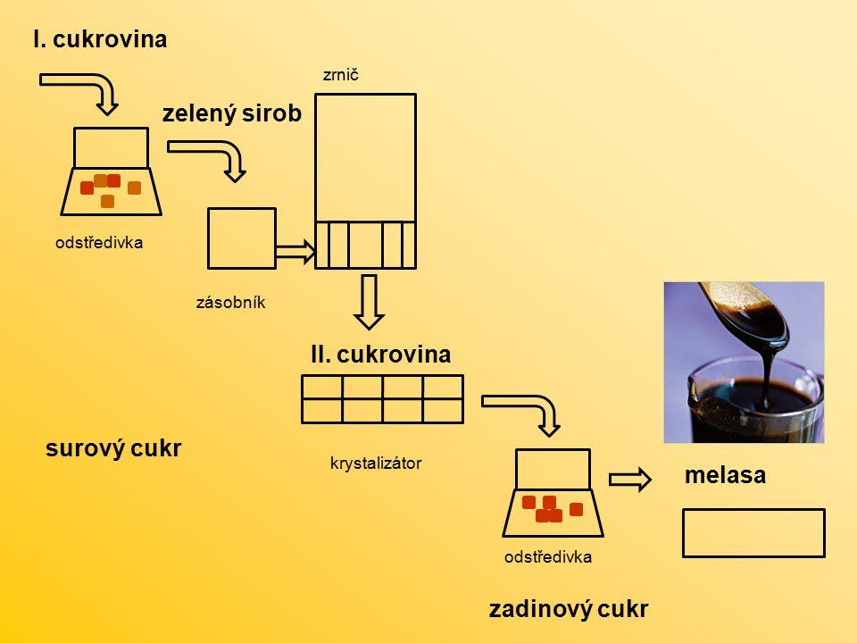 I. cukrovina surový cukr zelený sirob II. cukrovina odstředivka zrnič krystalizátor zásobník odstředivka zadinový cukr melasa