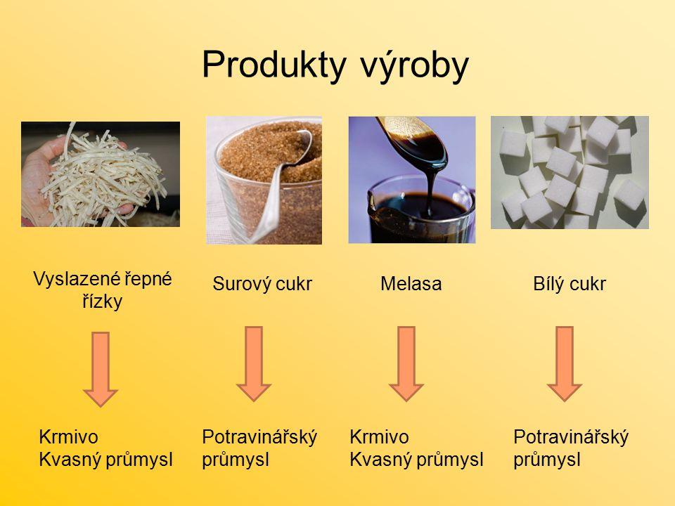 Produkty výroby Vyslazené řepné řízky Surový cukrMelasaBílý cukr Krmivo Kvasný průmysl Krmivo Kvasný průmysl Potravinářský průmysl