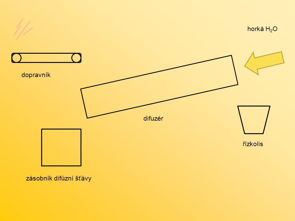 dopravník difuzér horká H 2 O řízkolis zásobník difúzní šťávy