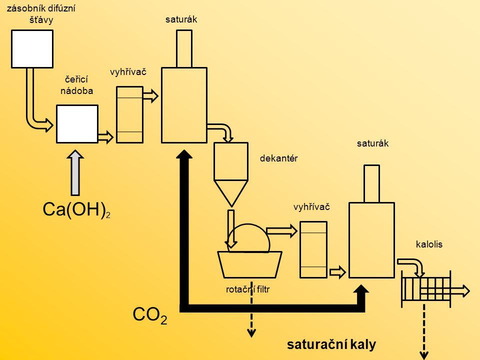 CO 2 zásobník difúzní šťávy čeřicí nádoba vyhřívač saturák dekantér rotační filtr vyhřívač saturák kalolis Ca(OH) 2 saturační kaly
