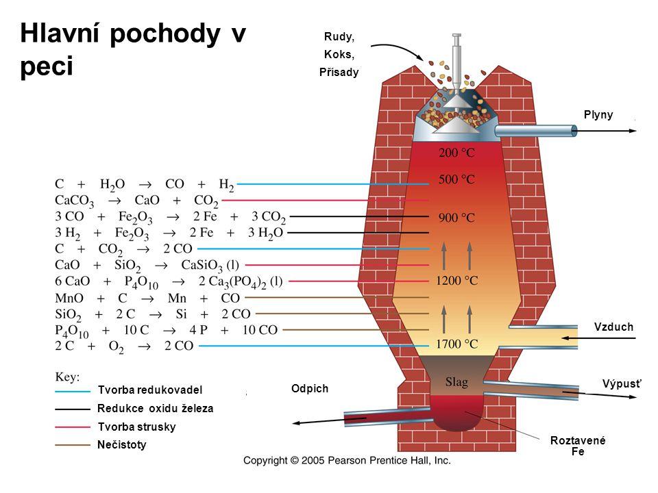 Bilance výroby Koks Vysoká pec 1t surového železa Vápenec Ruda (50%Fe) 0,35 - 0,6t 0,4t ~2t 3.5 t plynu