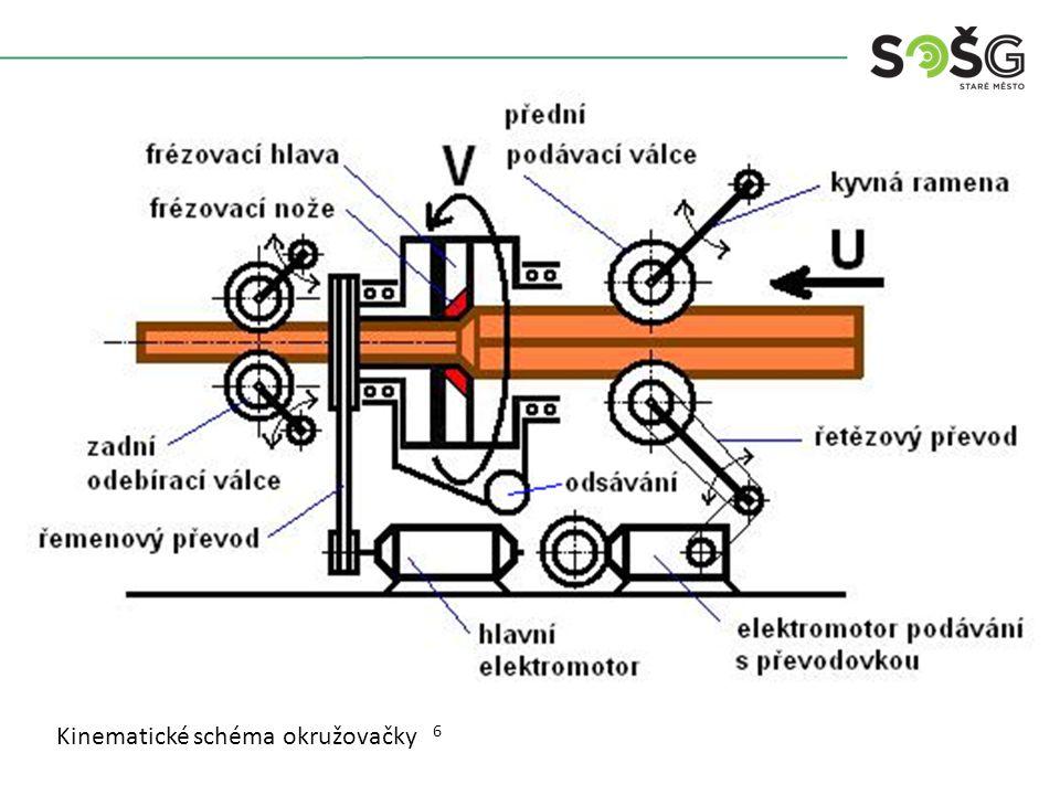 Kinematické schéma okružovačky 6