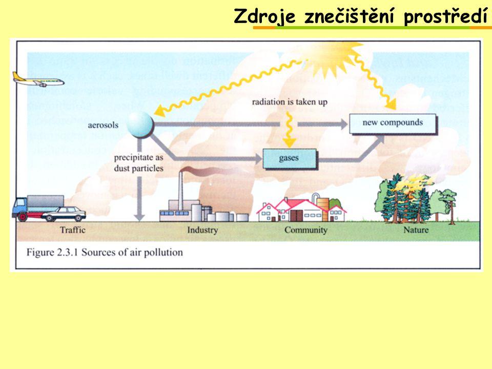 Zdroje znečištění prostředí