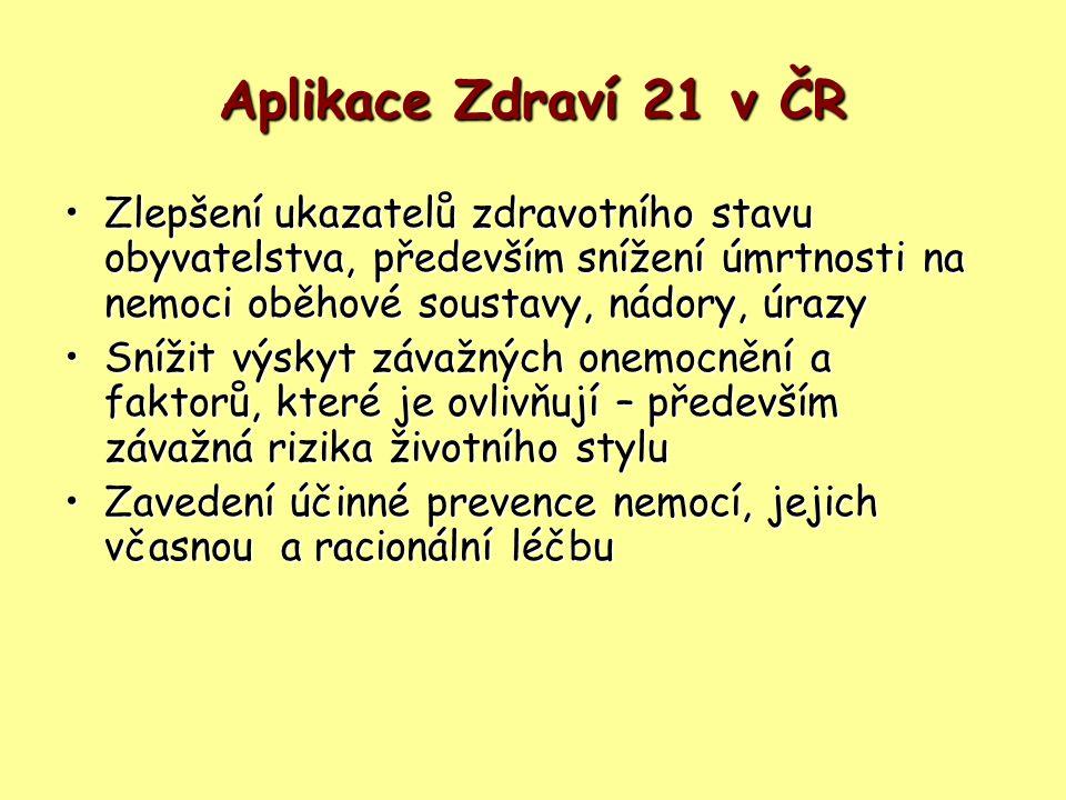 Aplikace Zdraví 21 v ČR Zlepšení ukazatelů zdravotního stavu obyvatelstva, především snížení úmrtnosti na nemoci oběhové soustavy, nádory, úrazyZlepše