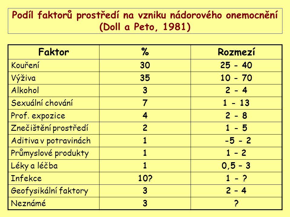Podíl faktorů prostředí na vzniku nádorového onemocnění (Doll a Peto, 1981) Faktor%Rozmezí Kouření3025 - 40 Výživa3510 - 70 Alkohol32 - 4 Sexuální cho