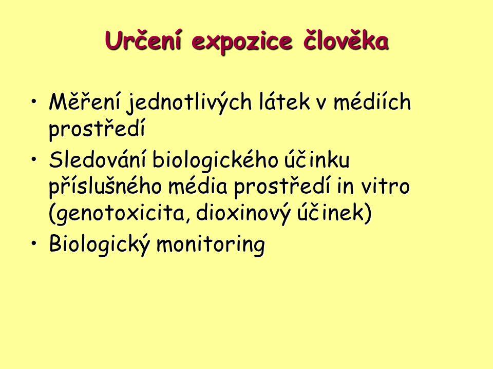 Určení expozice člověka Měření jednotlivých látek v médiích prostředíMěření jednotlivých látek v médiích prostředí Sledování biologického účinku přísl