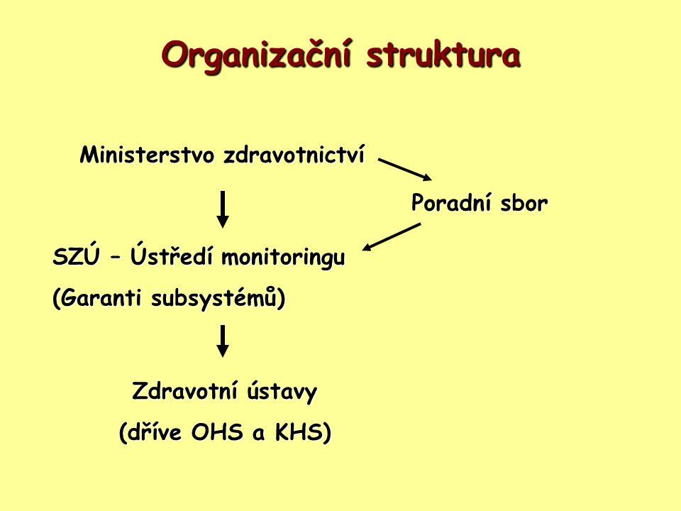 Organizační struktura Ministerstvo zdravotnictví SZÚ – Ústředí monitoringu (Garanti subsystémů) Poradní sbor Zdravotní ústavy (dříve OHS a KHS)