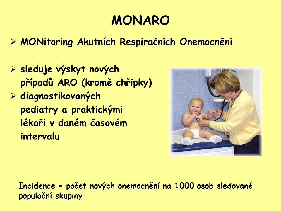 MONARO  MONitoring Akutních Respiračních Onemocnění  sleduje výskyt nových případů ARO (kromě chřipky)  diagnostikovaných pediatry a praktickými lé