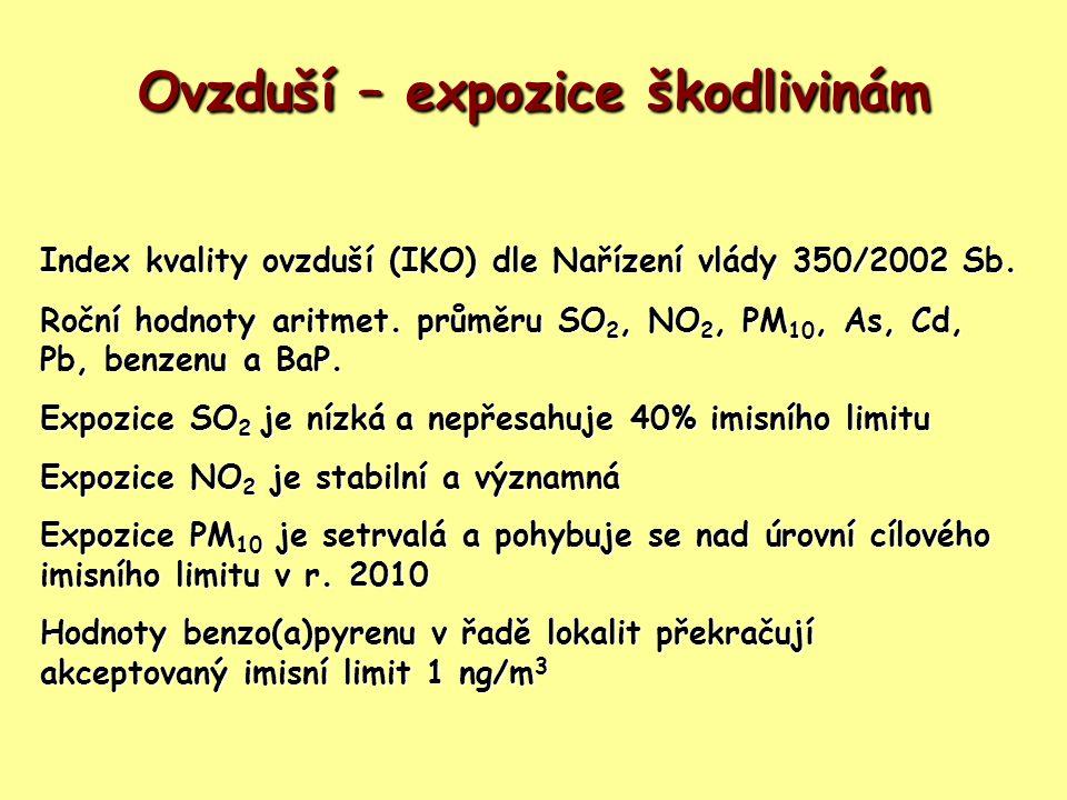 Ovzduší – expozice škodlivinám Index kvality ovzduší (IKO) dle Nařízení vlády 350/2002 Sb. Roční hodnoty aritmet. průměru SO 2, NO 2, PM 10, As, Cd, P