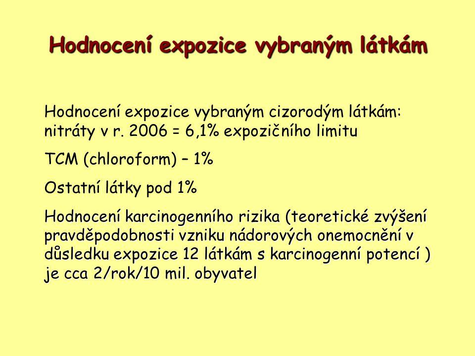 Hodnocení expozice vybraným látkám Hodnocení expozice vybraným cizorodým látkám: nitráty v r. 2006 = 6,1% expozičního limitu TCM (chloroform) – 1% Ost