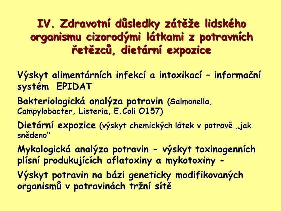 IV. Zdravotní důsledky zátěže lidského organismu cizorodými látkami z potravních řetězců, dietární expozice Výskyt alimentárních infekcí a intoxikací