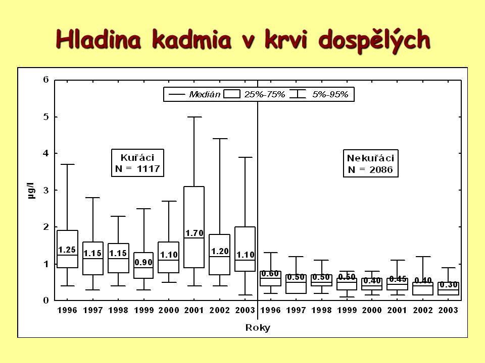 Hladina kadmia v krvi dospělých