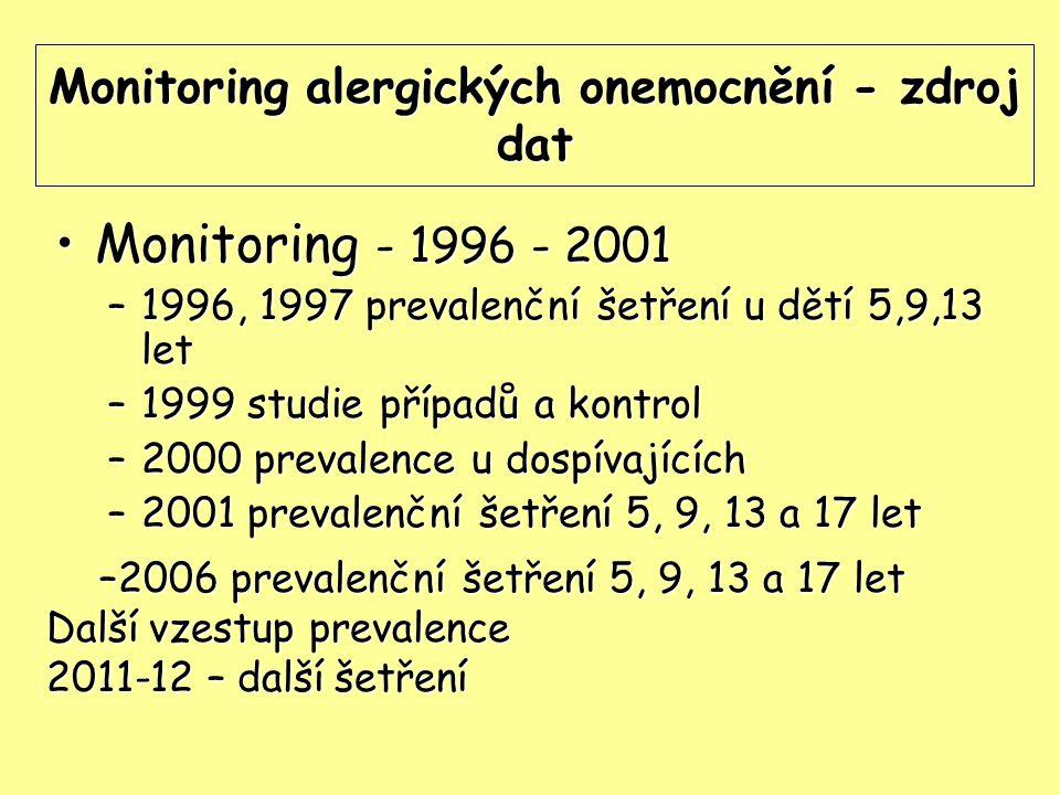 Monitoring alergických onemocnění - zdroj dat Monitoring - 1996 - 2001Monitoring - 1996 - 2001 –1996, 1997 prevalenční šetření u dětí 5,9,13 let –1999