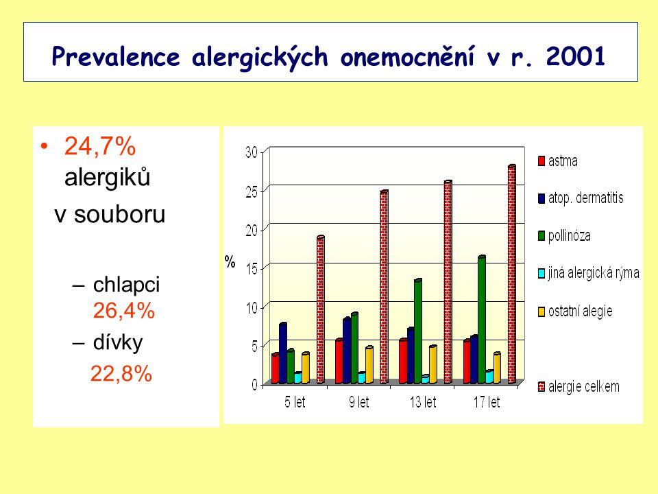Prevalence alergických onemocnění v r. 2001 24,7% alergiků v souboru –chlapci 26,4% –dívky 22,8%