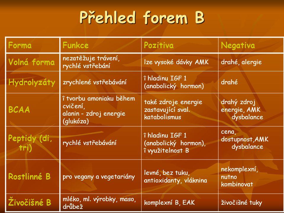 Přehled forem B FormaFunkcePozitivaNegativa Volná forma nezatěžuje trávení, rychlé vstřebání lze vysoké dávky AMKdrahé, alergie Hydrolyzáty zrychlené