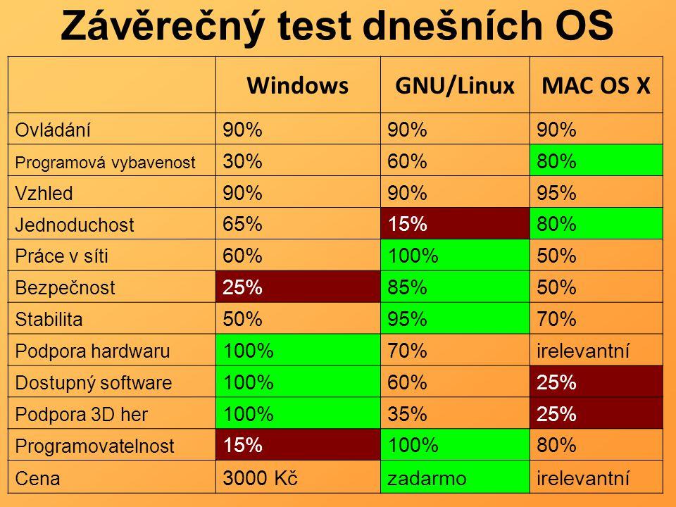 Závěrečný test dnešních OS WindowsGNU/LinuxMAC OS X Ovládání 90% Programová vybavenost 30%60%80% Vzhled 90% 95% Jednoduchost 65%15%80% Práce v síti 60%100%50% Bezpečnost 25%85%50% Stabilita 50%95%70% Podpora hardwaru 100%70%irelevantní Dostupný software 100%60%25% Podpora 3D her 100%35%25% Programovatelnost 15%100%80% Cena 3000 Kčzadarmoirelevantní