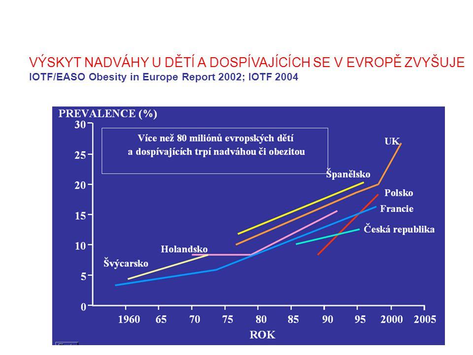 VÝSKYT OBEZITY v evropských zemích dosahuje u mužů 10-20% a u žen 15-30% (IOTF 2005)