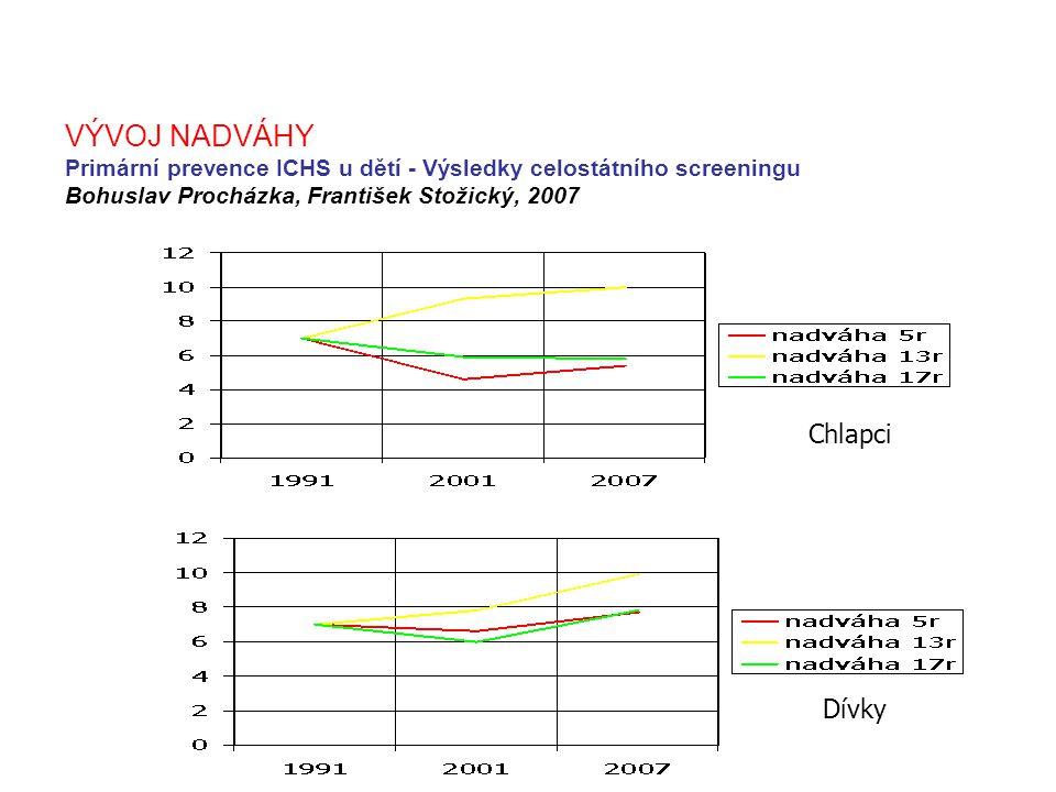 VÝVOJ OBEZITY Primární prevence ICHS u dětí - Výsledky celostátního screeningu Bohuslav Procházka, František Stožický, 2007 Chlapci Dívky